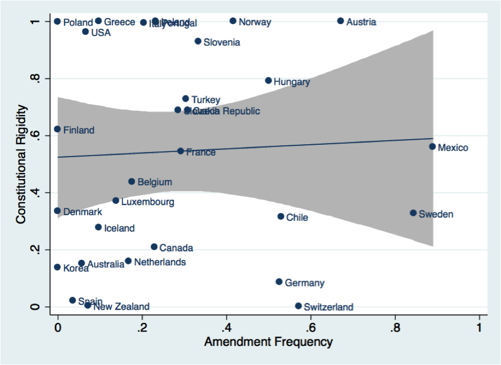 """Locking (""""rigidity"""") and frequency of amendments in OECD countries"""