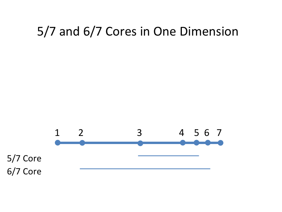 Unicameral Core with 5/7 and 6/7 Majorities