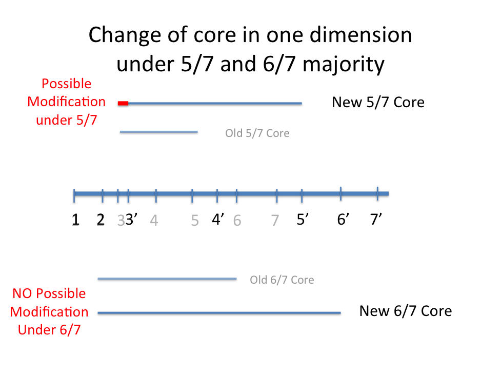 Change of core in one dimension under 5/7 and 6/7 majority
