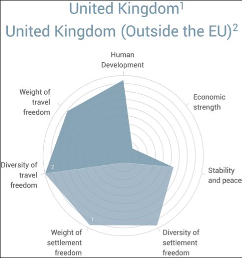 Figure 1 (methodology source: Henley & Partners–Kochenov Quality of Nationality Index, 1st ed., Zürich: Ideos, 2016)